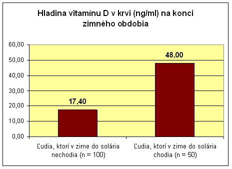rozdiel v hladine vitamínu D medzi ľuďmi, ktorí nechodia v zime do solária a naopak tými, ktorý do solária v zime zavítajú